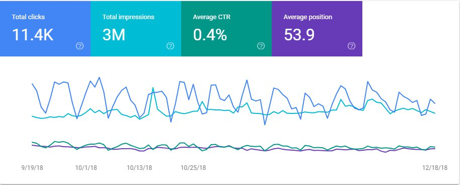 what to look google search console